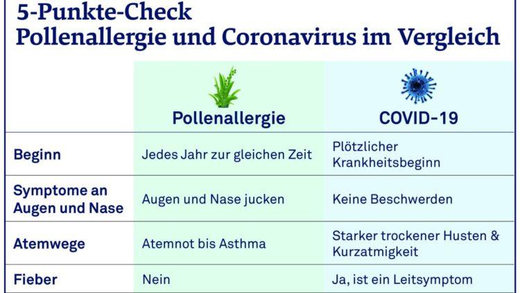 Allergische Beschwerden unterscheiden sich von einer viralen Atemwegsinfektion